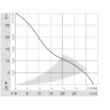 ebmpapst 612 FH grafikon